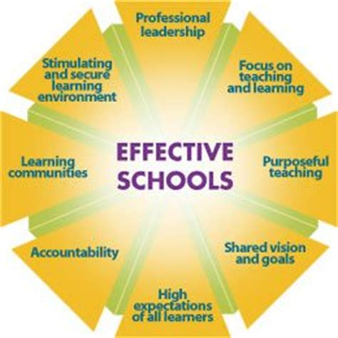 Why School Environment Is Important Coordinated School